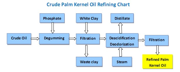 crude-palm-kernel-oil-refining-processing-line