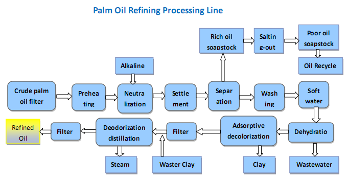 palm-oil-refining-processing-line_1